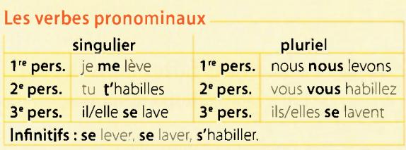 verbes pronom